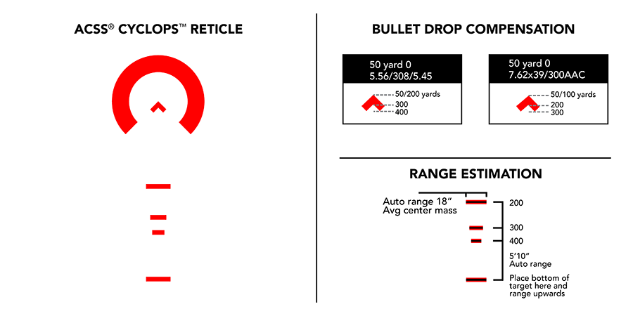 ACSS Cyclops Reticle - Bullet Drop Compensation and Ranging Features Explained