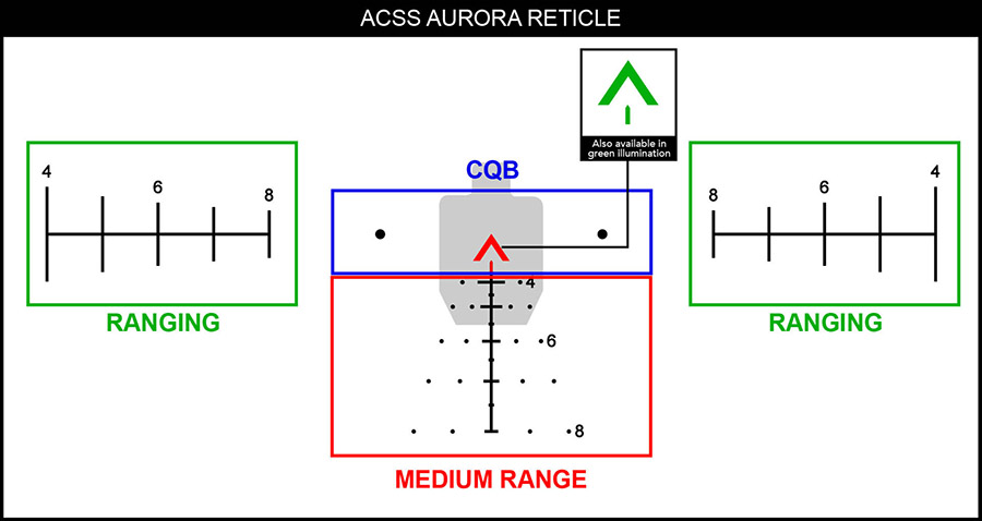 This diagram of the ACSS Aurora Reticle shows how to properly use the ranging ladders, target leads, and bullet drop compensation features.